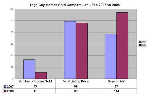 Tega Cay chart feb2008