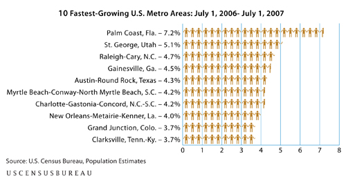 Census City Growth Chart